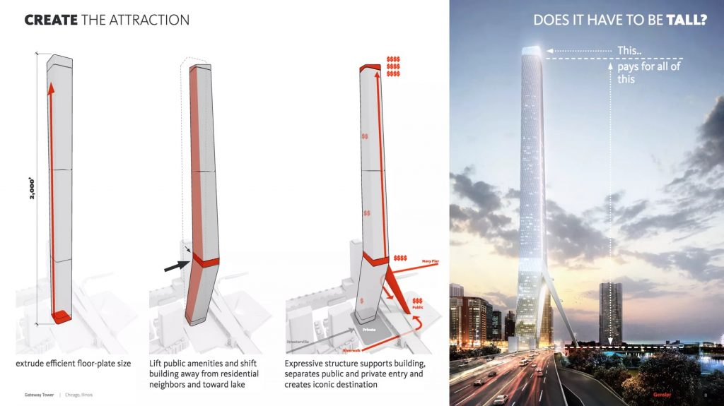 Gensler's vision for the Spire Tower site, including development of a mixed use community attraction