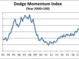 dodge momentum index sept