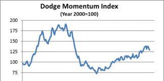 dodge momentum index sept