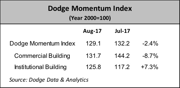 Dodge Momentum Index numbers