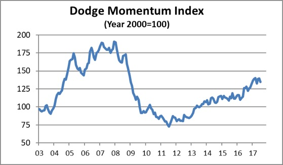 dodge july momentum