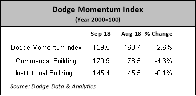 dodge momentum sept