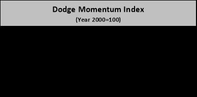 dodge momentum sept
