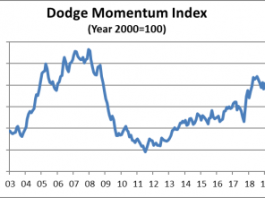 dodge march 2019 chart