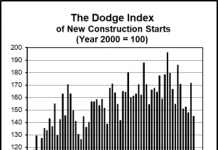 april 2019 construction starts dodge