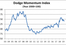 dodge may 2019 graph
