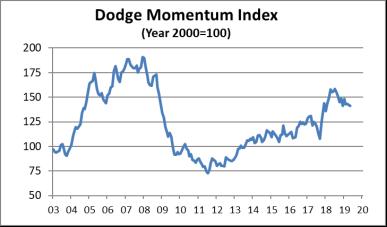dodge may 2019 graph