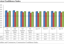 abc confidence graph
