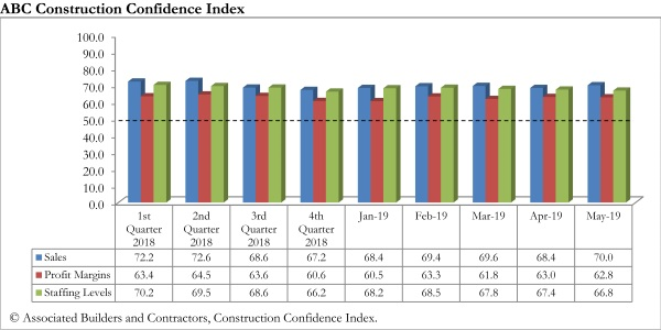 abc confidence graph