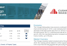 cushman wakefield leasing data