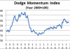dodge aug 2019 graph