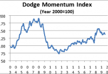 dodge aug 2019 graph