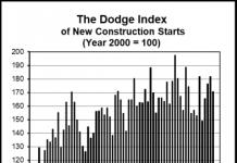dodge graph aug 2019