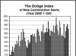 dodge graph aug 2019
