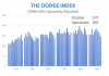 dodge index october