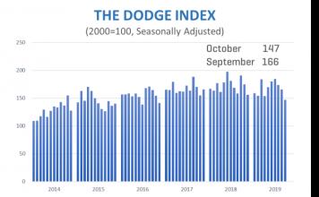 dodge index october