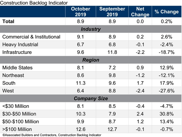 ABC oct backlog numbers