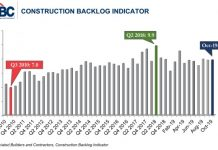 abc backlog graph
