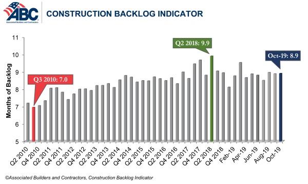 abc backlog graph