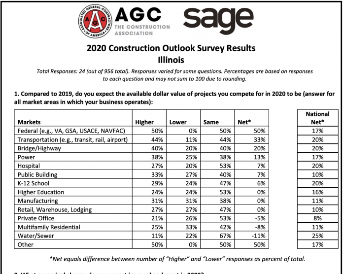 agc survey chicago