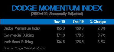 dodge november graph