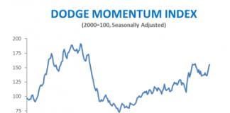 dodge november chart