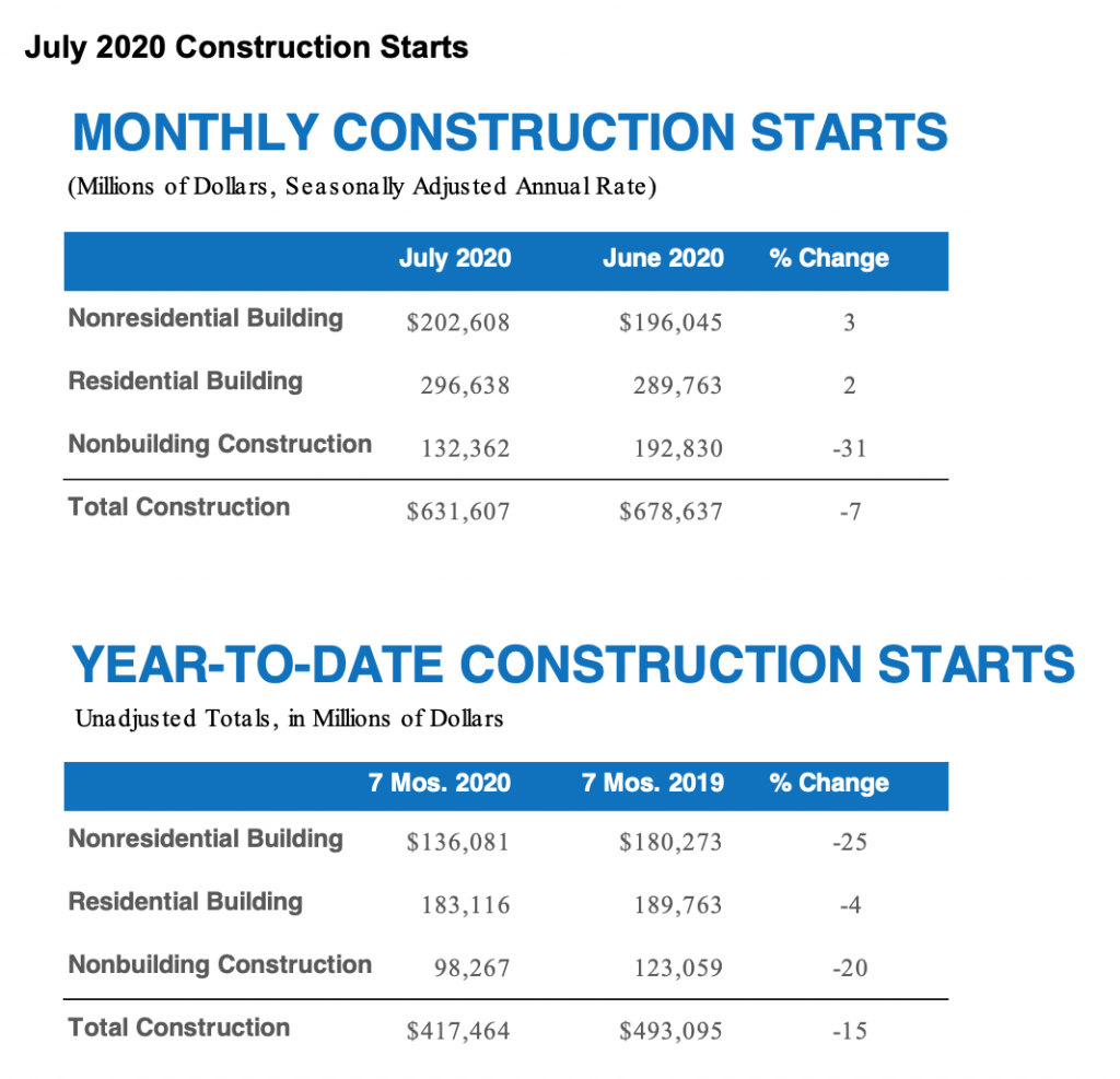 dodge construction graph july