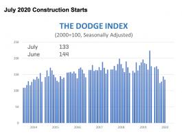 dodge construction graph july