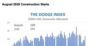 dodge august graph