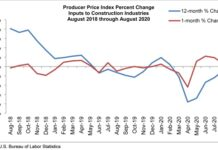 prices graph september abc