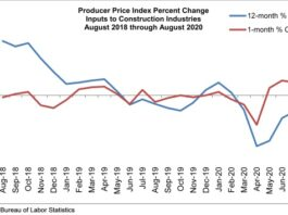 prices graph september abc