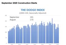 dodge graph
