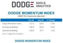 Dodge october momentum index