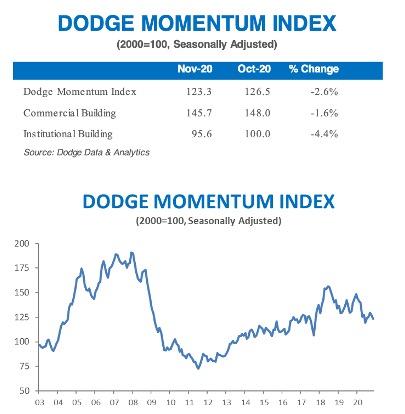 dodge momentum november