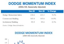 dodge momentum december