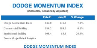 dodge momentum feb 2021