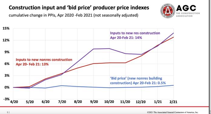 input bid index agc