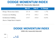 dodge momentum image march 2021