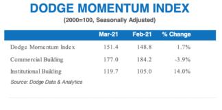 dodge momentum image march 2021