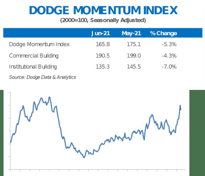 dodge momentum june
