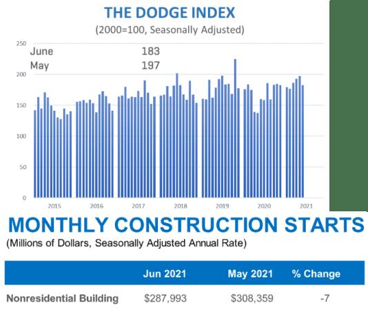 dodge monthly data june