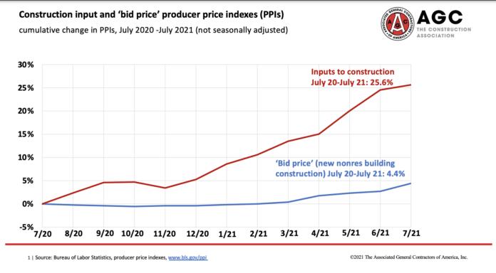 agc price input data july 2021