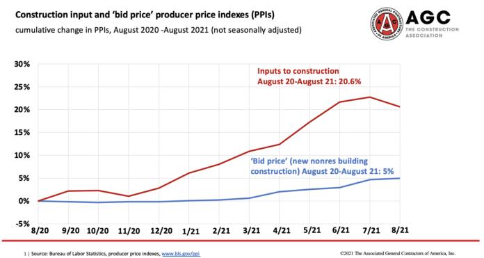 construction price gap agc