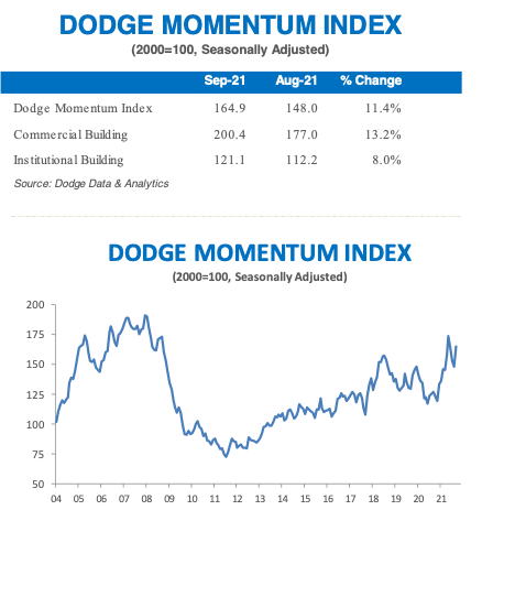 dodge momentum sept 2021